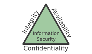The-CIA-triad-goals-of-confidentiality-integrity-and-availability-for-information-security-600x351